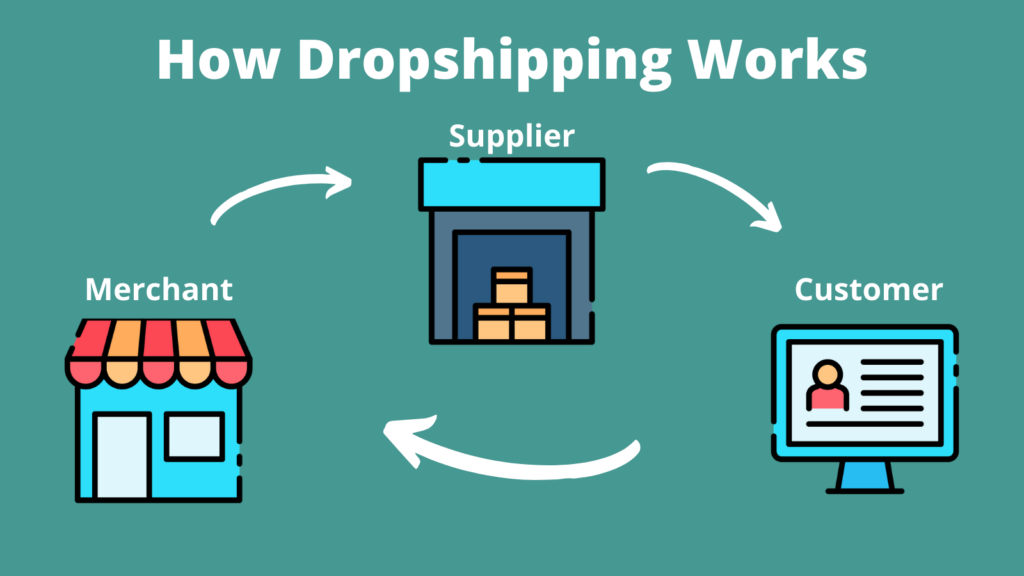DropCommerce is one of the leading Shopify dropshipping apps!