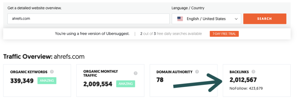You can view any website's backlink profile and domain authority by entering it on Ubersuggest or SEMRush