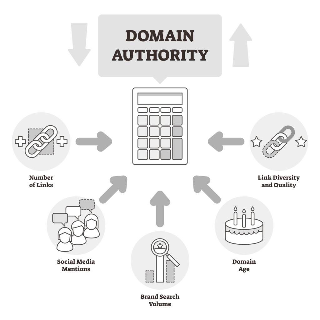 Domain Authority is the score of how authoritative and trustworthy your site is. The higher your domain authority, the better chance you have at ranking.