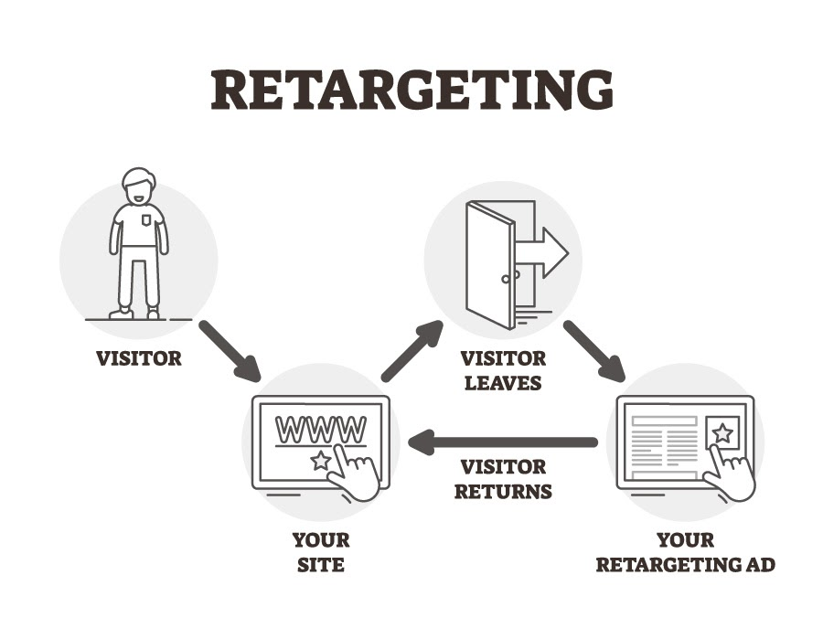 Retargeting ads are one of the most effective advertising channels
