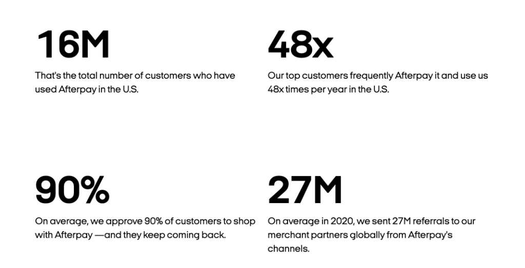 Some statistics showing Afterpay's customer reach.