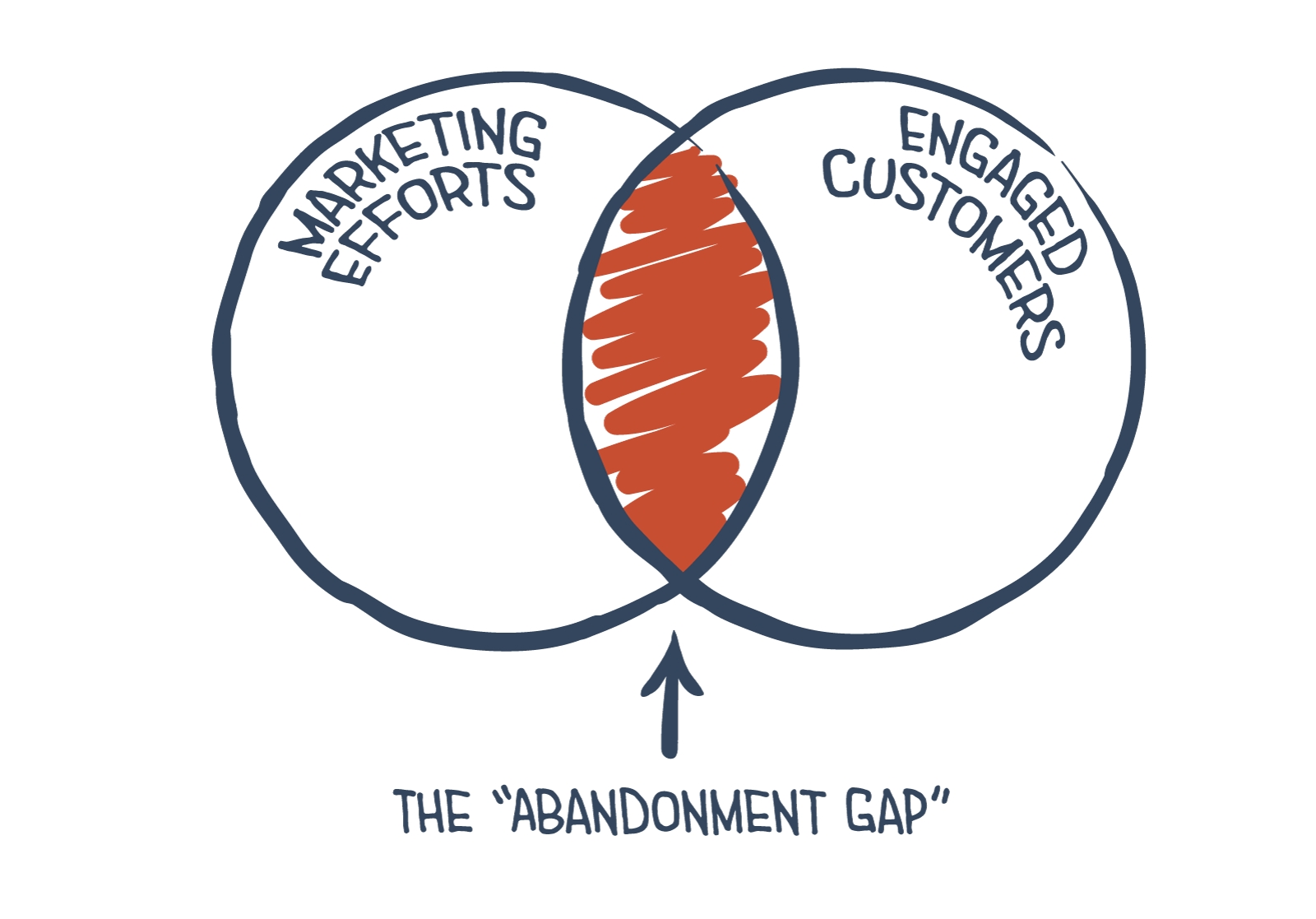 Abandonment gap and retaining more monthly customers within SaaS and web apps