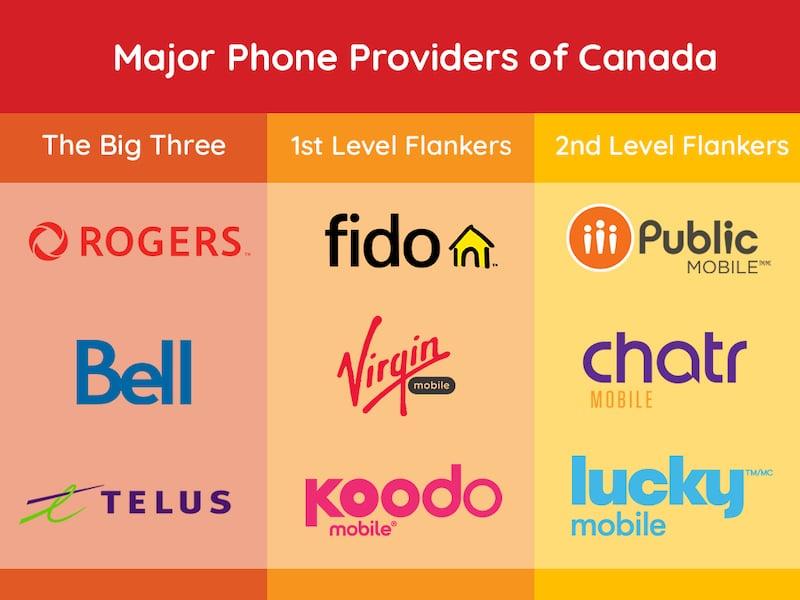 Major Phone Providers of Canada
