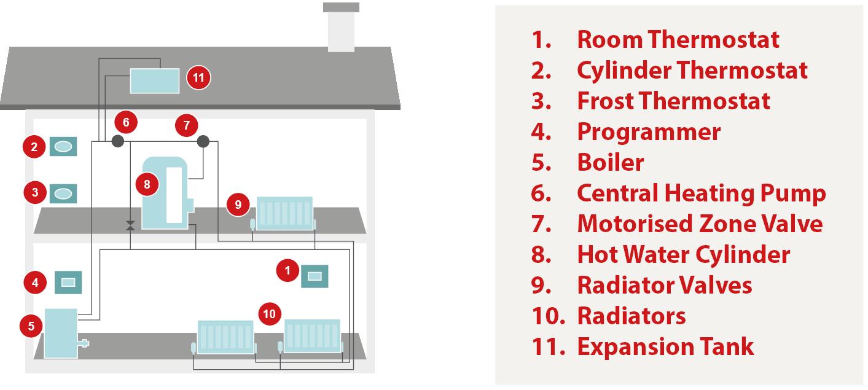 diagram of boiler cover details