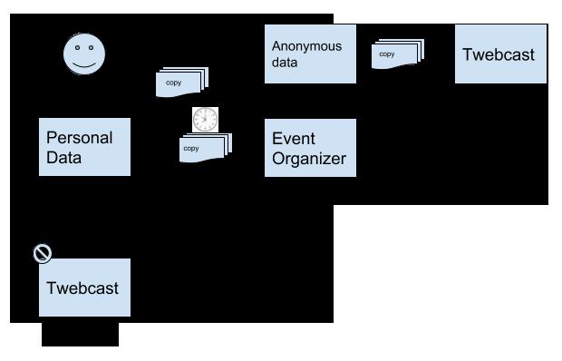 Twebcast data protection