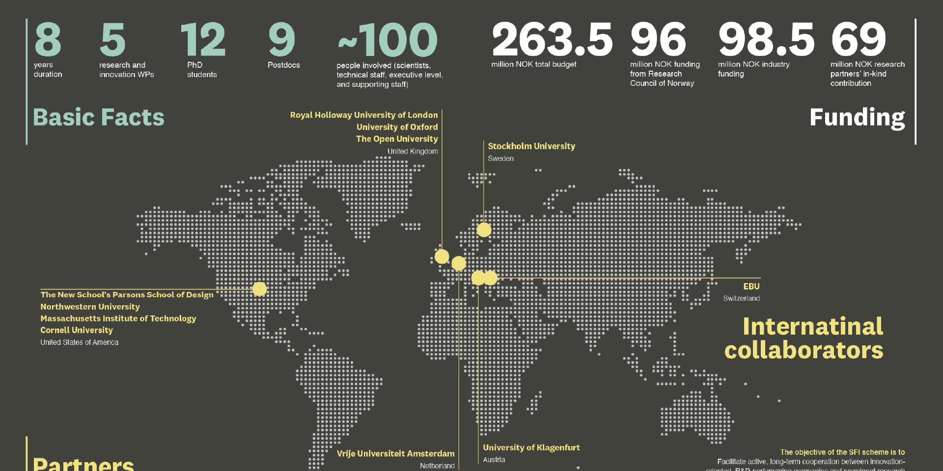 Media Futures Annual Report 2020