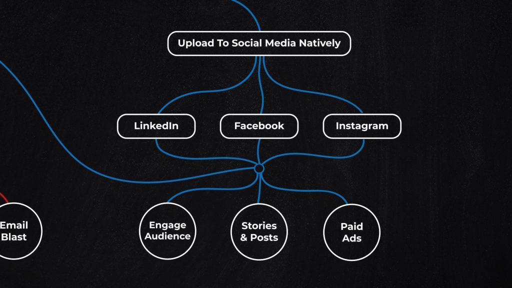 Social Workflow