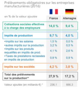 comparaison-taxation-entreprises-france-allemagne-2016