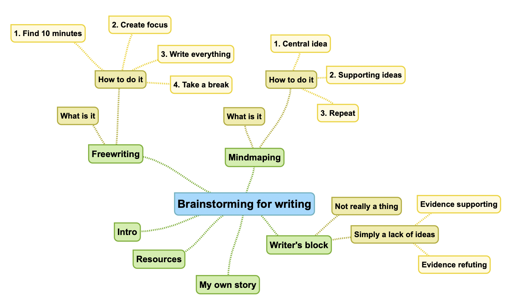 An example mindmap. A mindmap of this blog post; a radial heirarchy.
