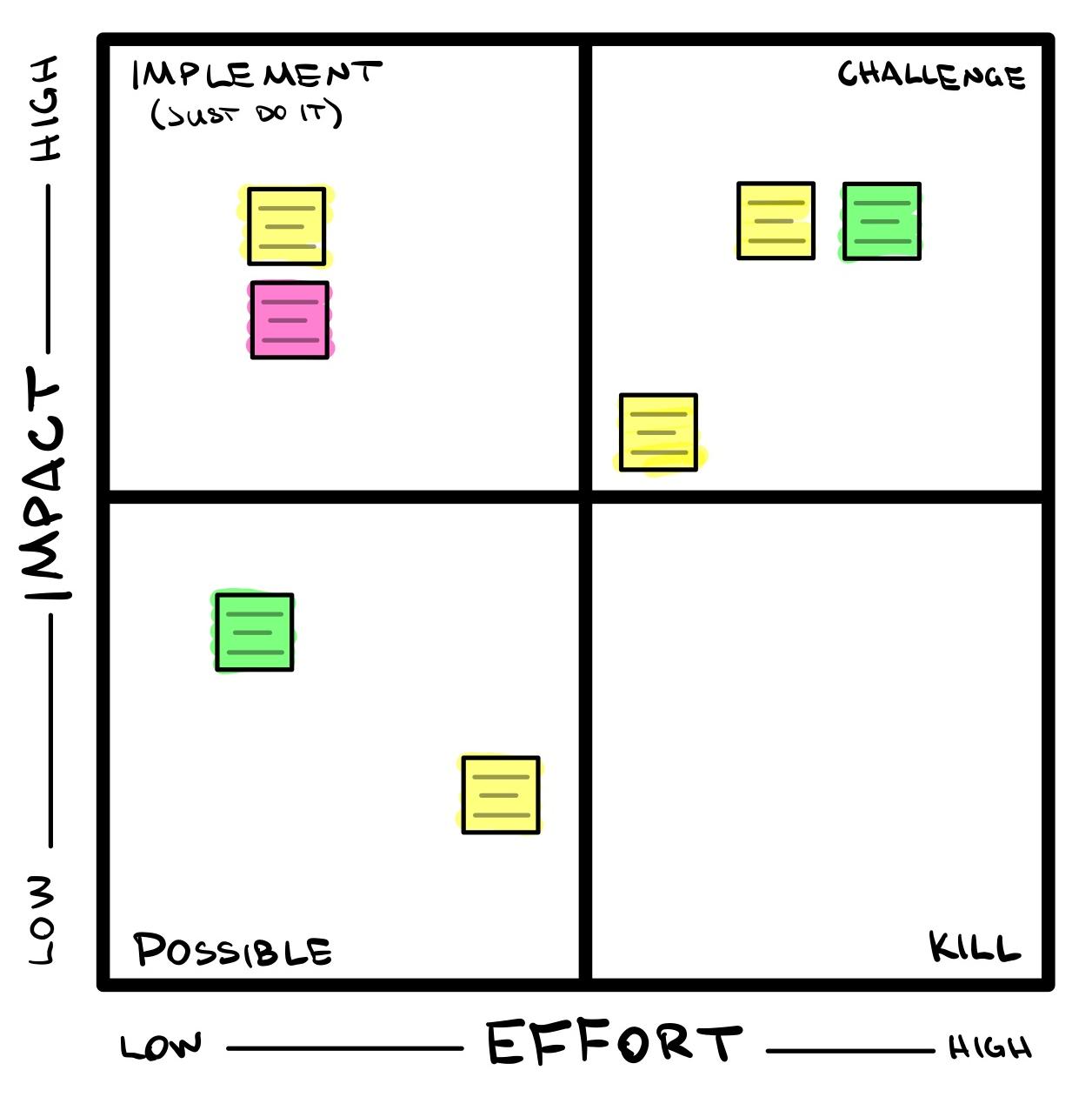 Image of a PICK chart.