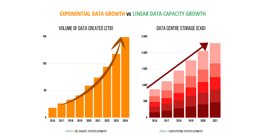Fasade | Blog Post | Exponential growth of data vs. Linear growth of data capacity