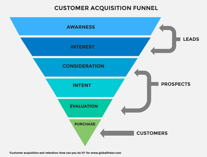 Customer acquisition and retention: How can you do it? | Articles |  GlobalLinker