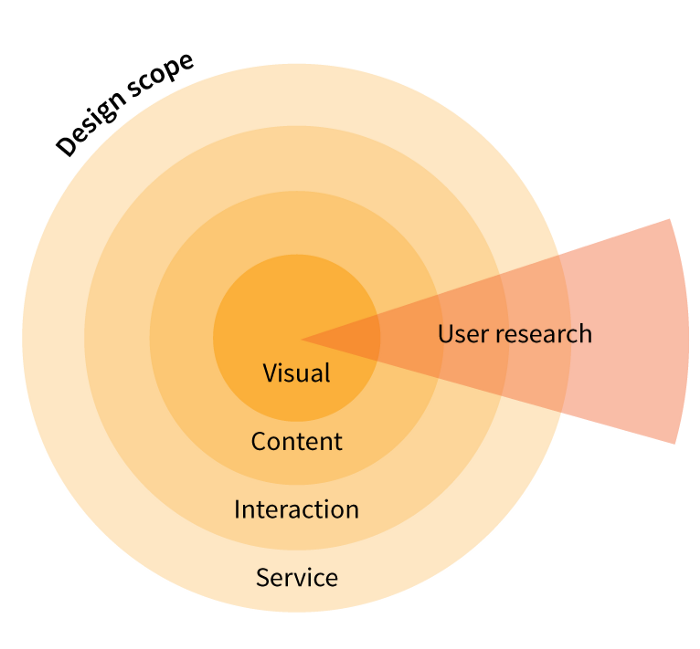 Various design scopes with user research intersecting them all