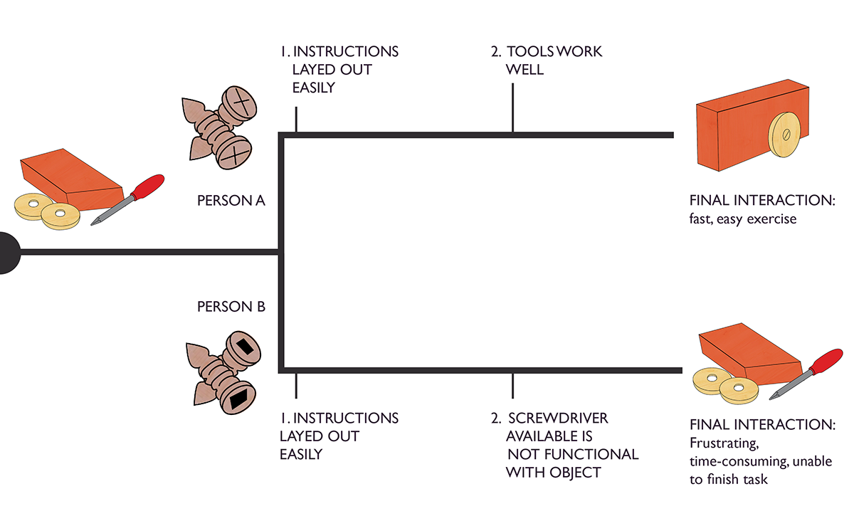 Schematic showing two user journeys - one that ends in a finished car made of one piece of wood and two wheels. The other still has pieces separate