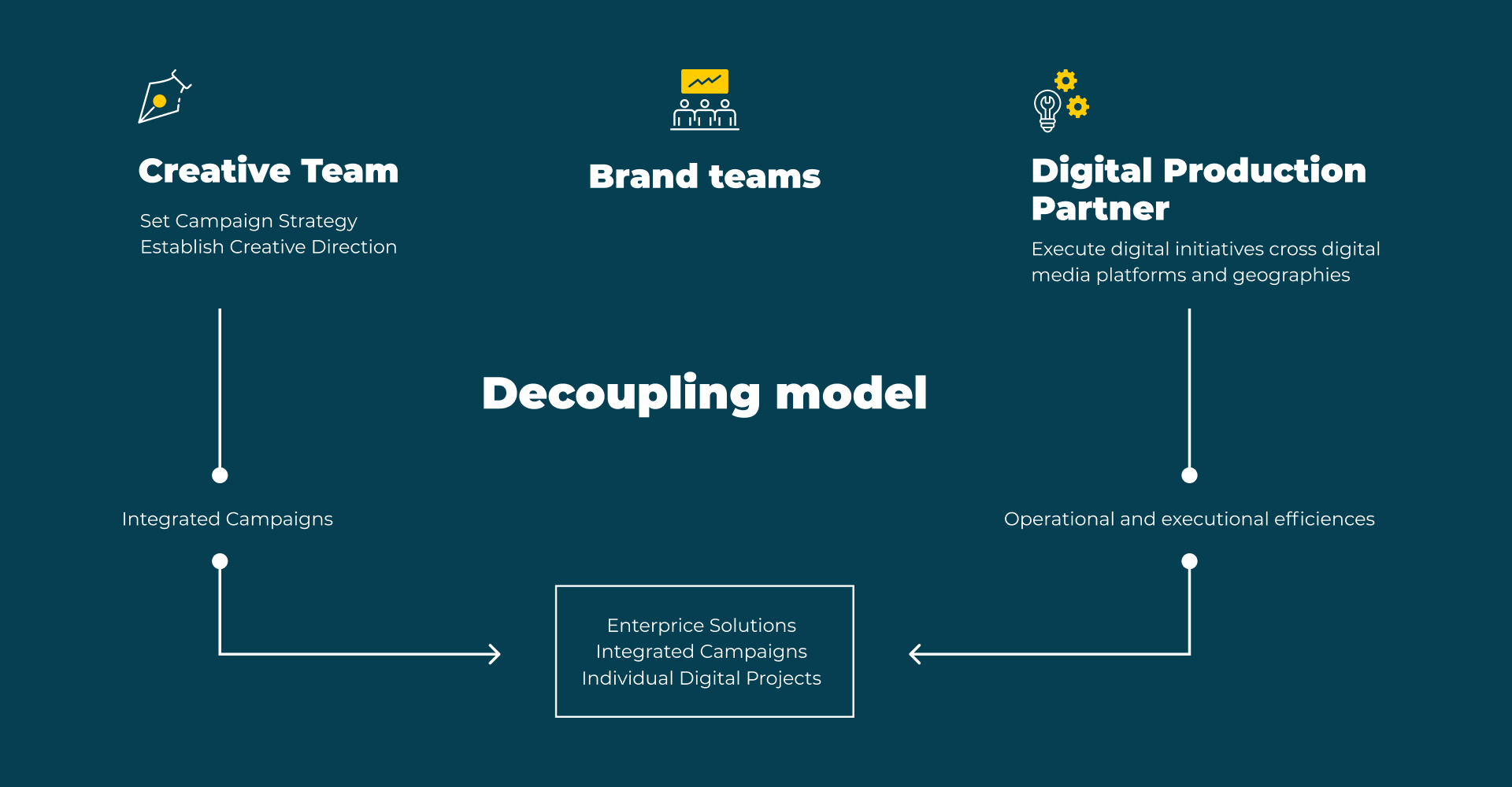 decoupling model