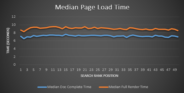 MOZ study found no correlation between loading speed and ranking position
