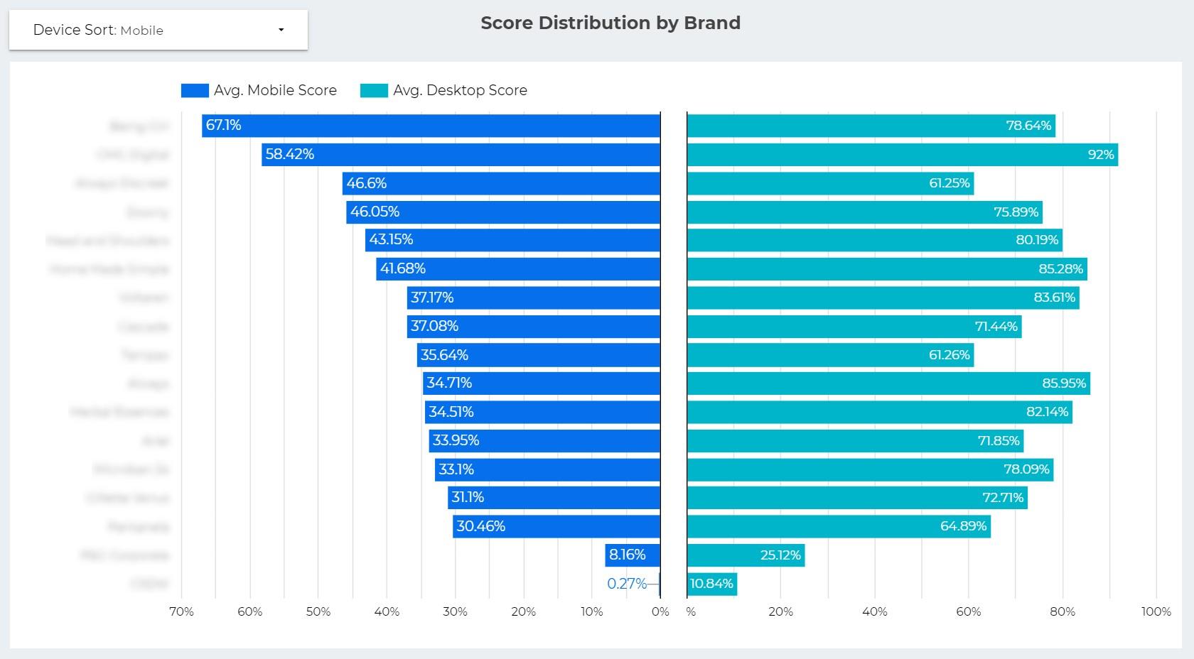 score distribution by brand