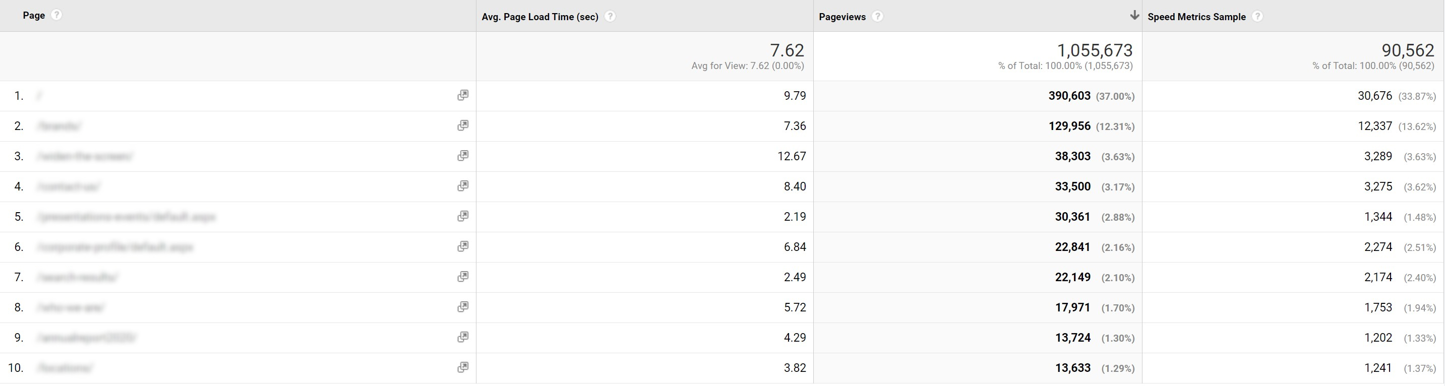Part of our internal dashboards for weekly website monitoring with GA data