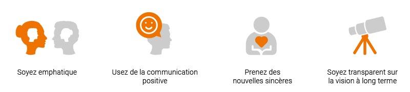 adapter sa communication