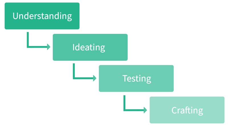 The UX Design Process: Understanding, Ideating, Testing, Crafting
