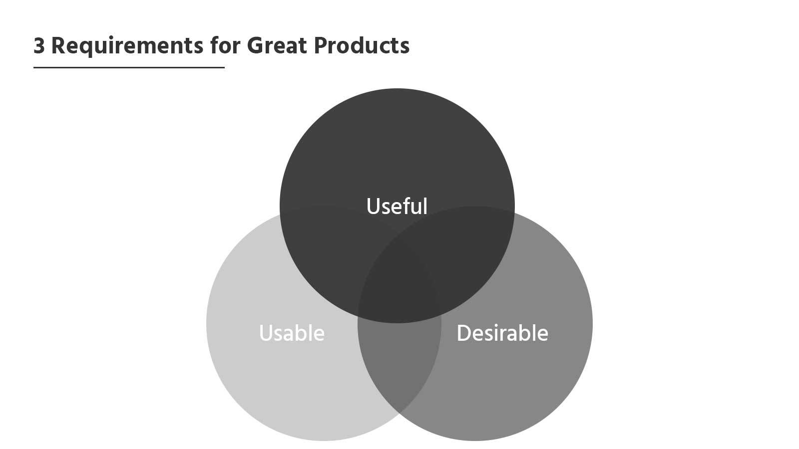 3 important requirements for the user experience of products: Be useful, useful and desirable