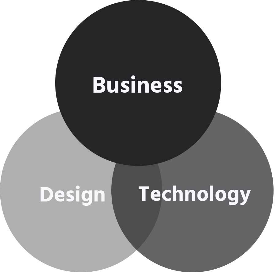 Was macht ein Produktmanager? Modernes Produktmanagement ist oft eine Mischung aus den Beriechen Technologie, Business (+Marketing) und Design.