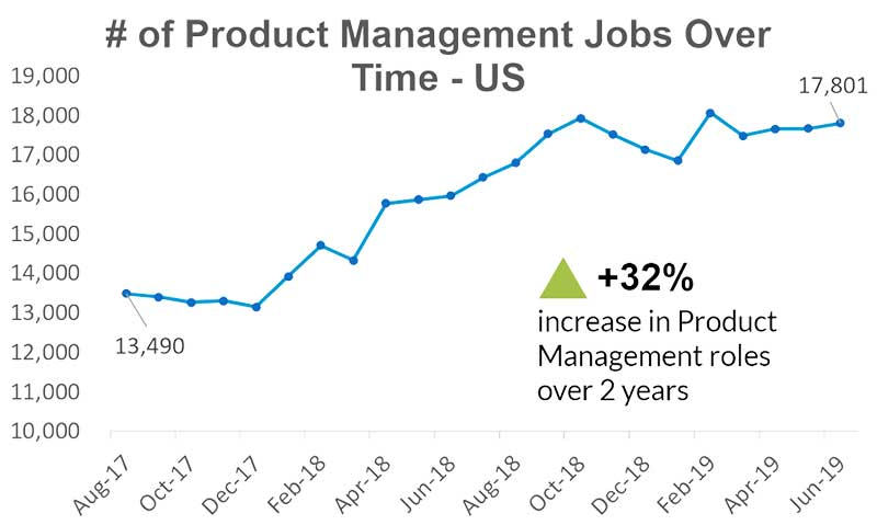The role of a PM is in demand: The number of product management jobs has increased massively within 2 years.