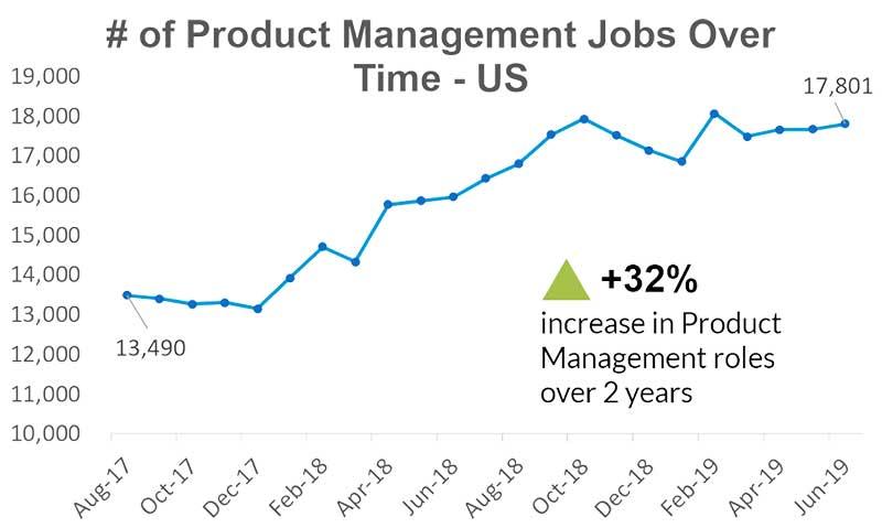 Die Zahl der Product Management Jobs ist innerhalb von 2 Jahren massiv gestiegen.