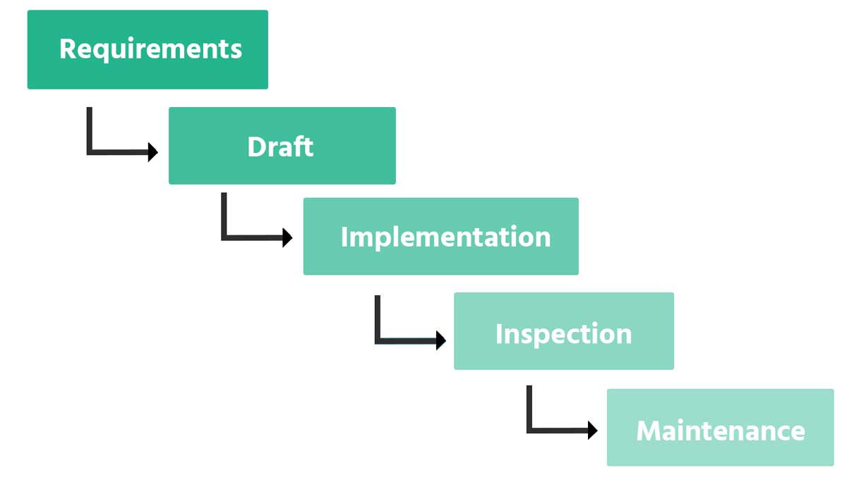 An Example for a Traditional Waterfall Model: One stage in the development process is linearly followed by the next one.