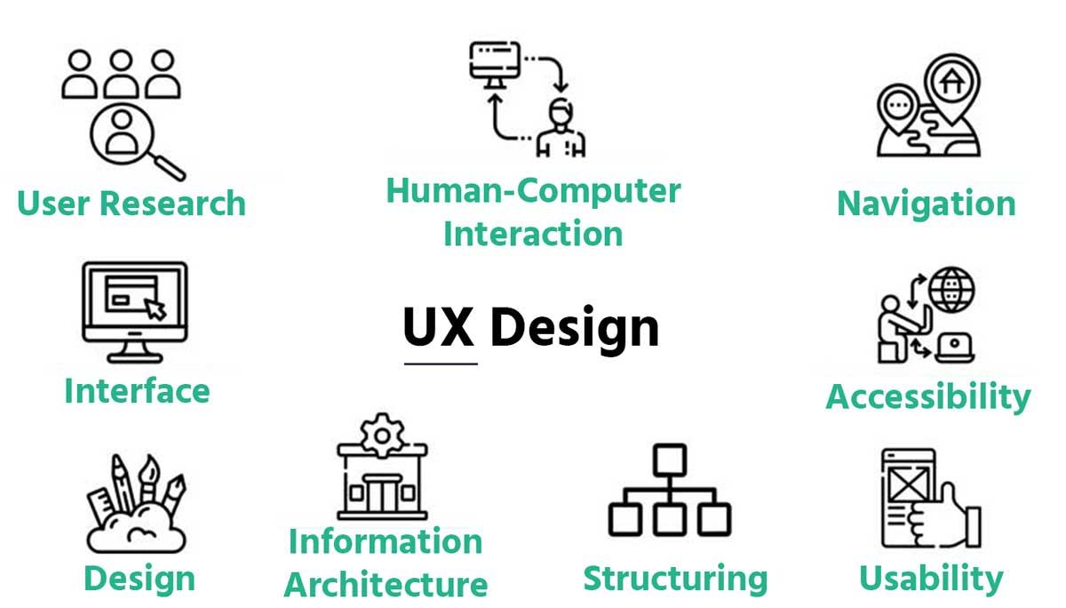 Für Product Manager: Teilbereiche des UX Designs enthalten User Research, HCI, Interface, Design, Architekur, Struktur, Usability, Accessibility, Navigation