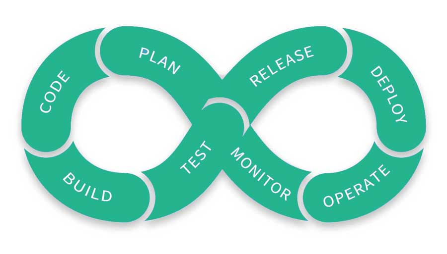 What is Devops? The answer to that can be found in the devops cycle, spanning 8 phases: Plan, monitor, operate, deploy, release, test, build, code