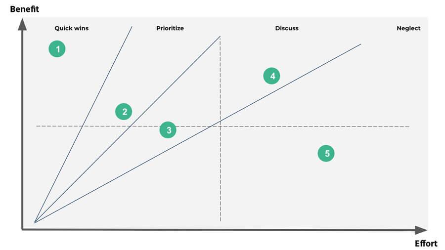 Effort-Benefit-Matrix als Grundlage zur Erstellung von Roadmaps