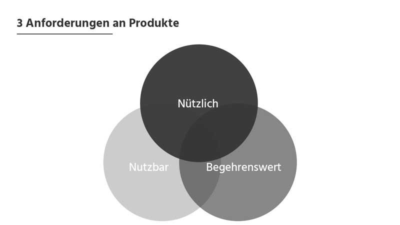 3 wichtige Anforderungen an die User Experience von Produkten: Ntzlich, nutzbar und begehrenswert sein