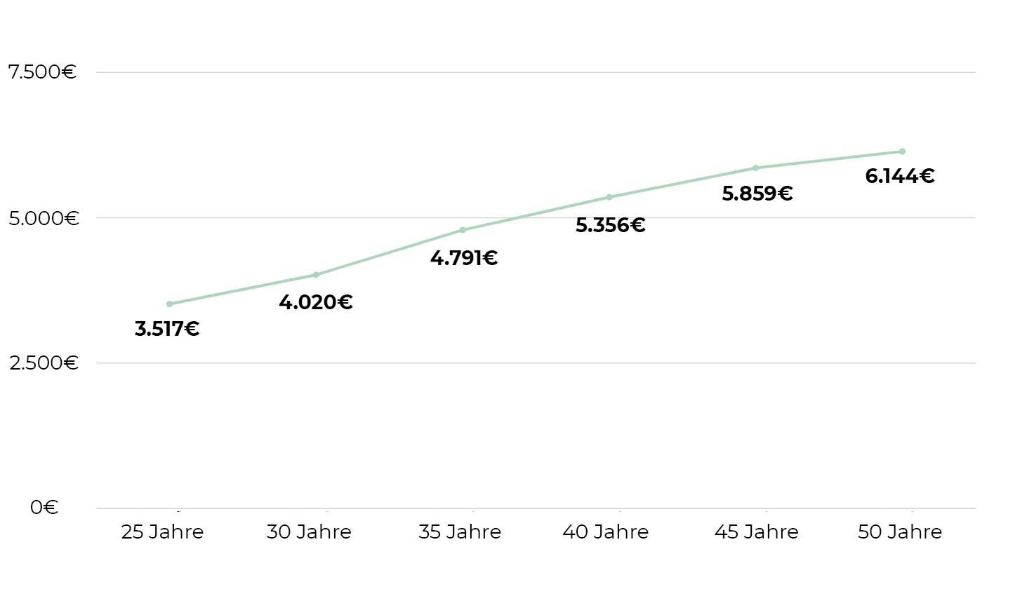 Was verdient ein PM? Das Durchschnittsgehalt von Produktmanagern in Deutschland nach Alter rangiert von 3.517€ bis 6.144€