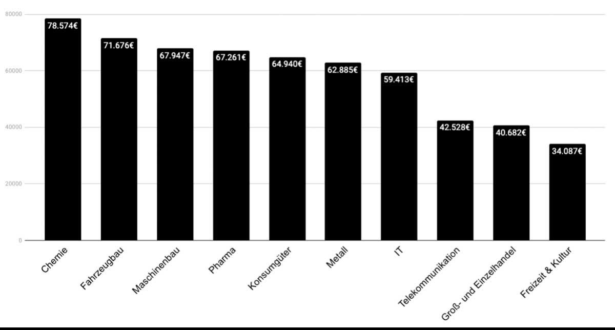 Produktmanager Gehalt in Deutschland in Abhängigkeit der Unternehmensbranche