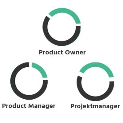 Product Manager vs. Product Owner vs. Projektmanager - Viel Verwirrung gibt es zur Unterscheidung der drei Tätigkeitsfelder. → Jetzt Klarheit schaffen