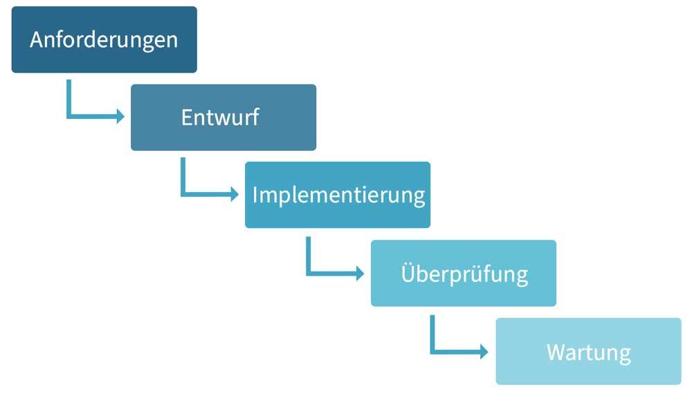 Die Wasserfall-Methodik war für Produktmanager absolut zentral. Hier folgt eine Stufe des Produktentwicklungsprozesses auf die nächste.