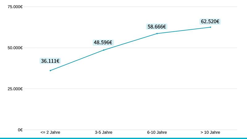 Das Durchschnittsgehalt von Online Marketing Managern nach Jahren Berufserfahrung