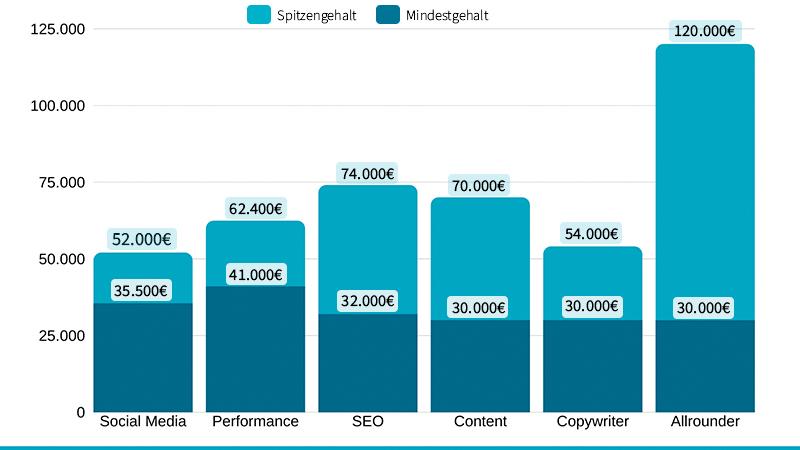 Gehälter im Online Marketing nach Rolle bzw. Fachbereich