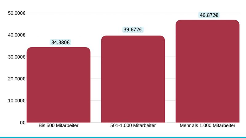 Durchschnittsgehälter für Online Marketing Manager nach Unternehmensgröße