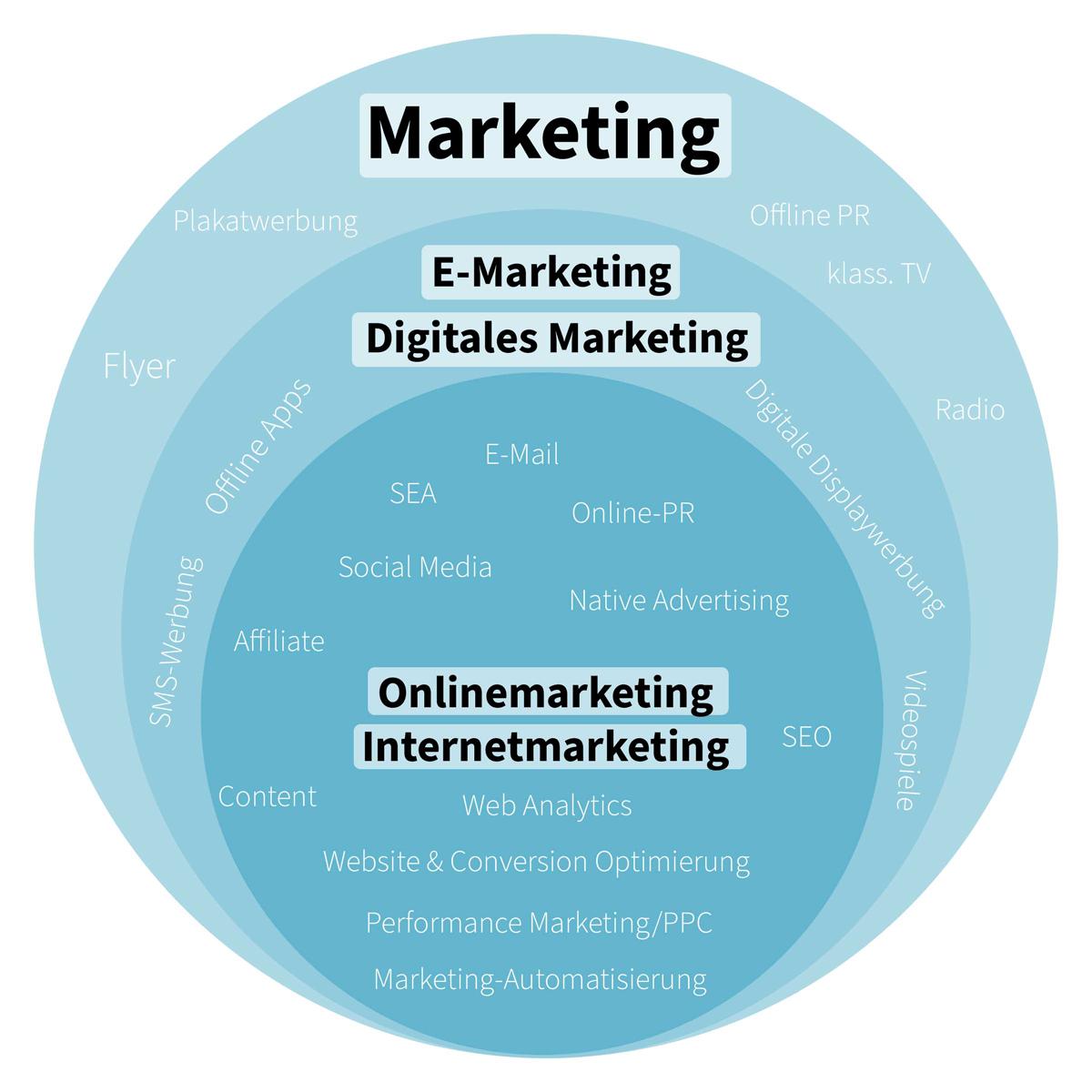 Die Unterschiede zwischen E-Marketing, digitalem Marketing und Onlinemarketing auf einen Blick