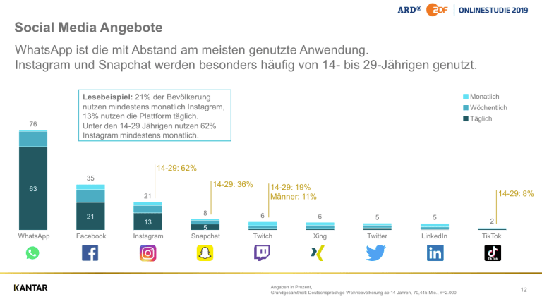 Nutzung der Social Media Plattformen in Deutschland.