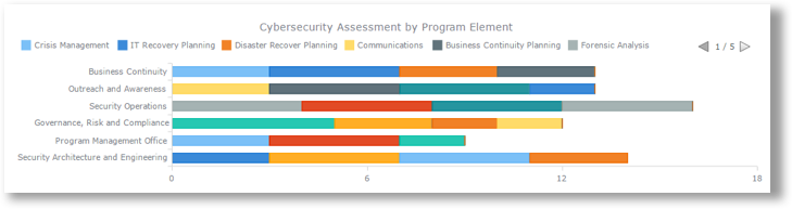 Cyber Security Data Management