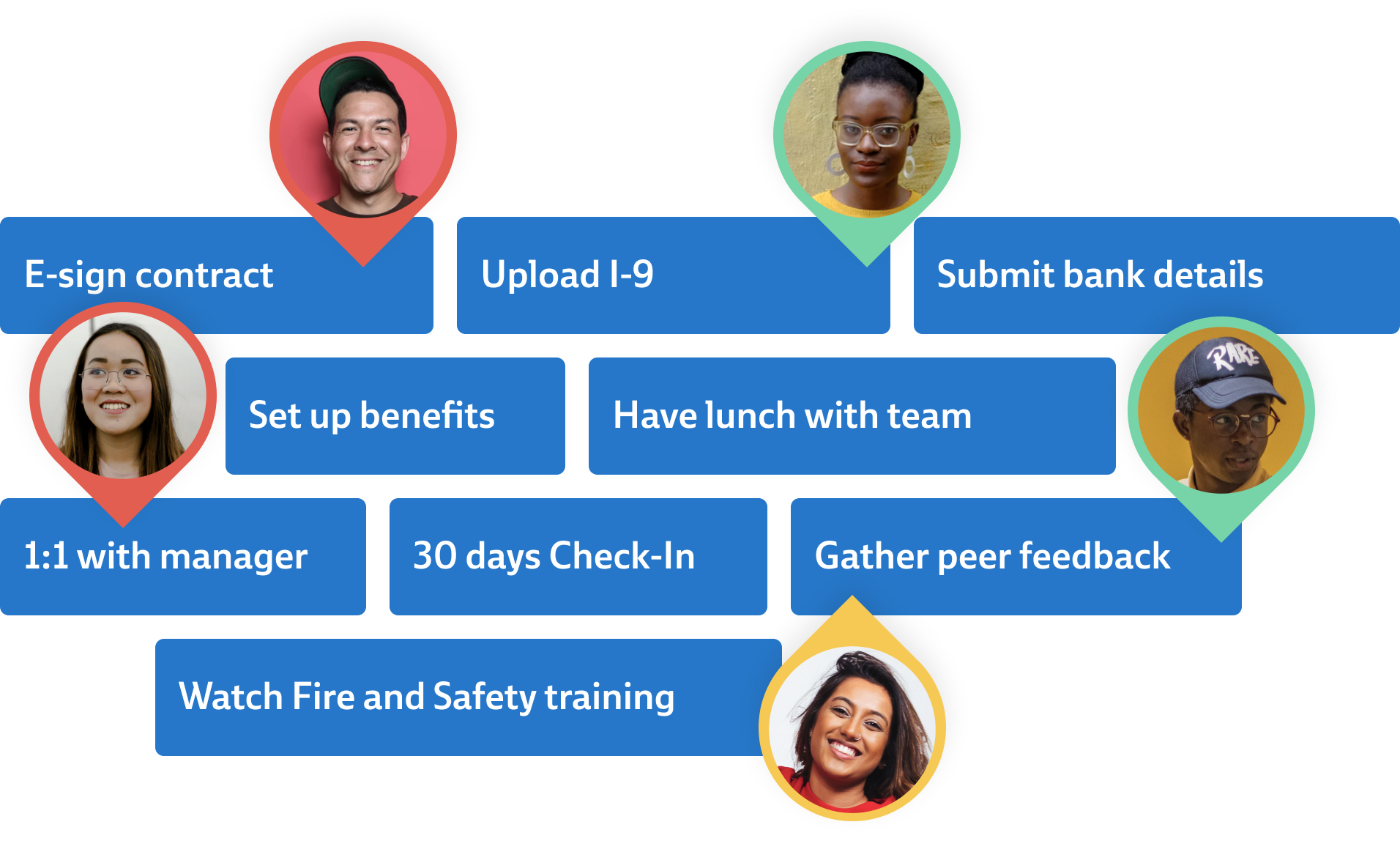 A timeline of tasks with photos of different people indicating they have completed certain tasks