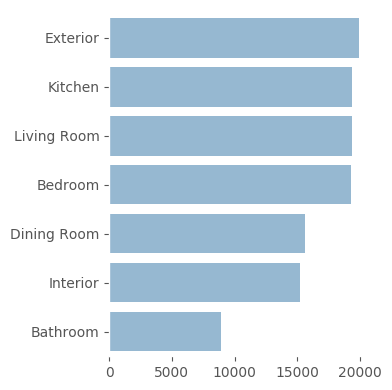Rooms Distribution