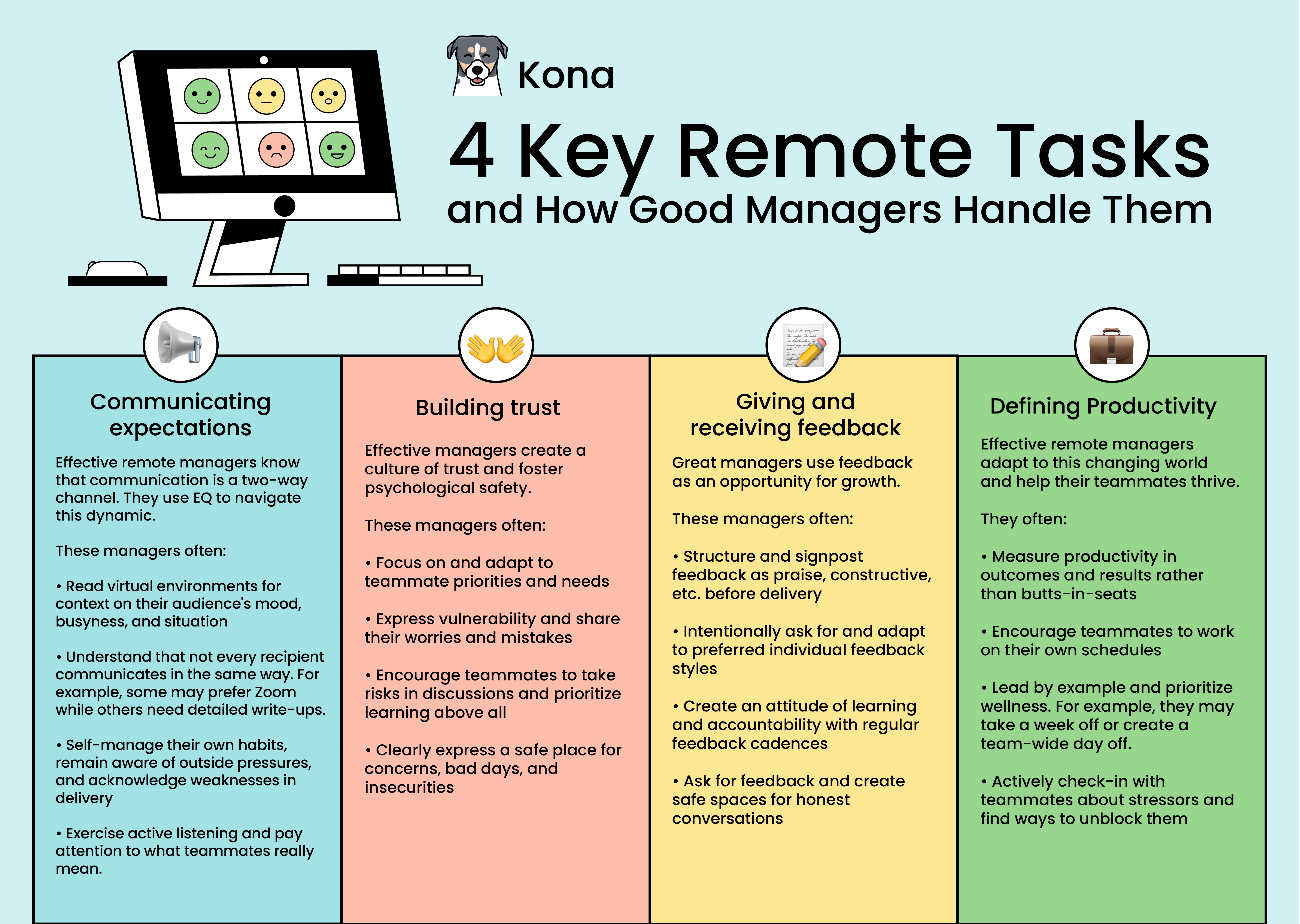 A colorful infographic on 4 key remote tasks that good managers do.