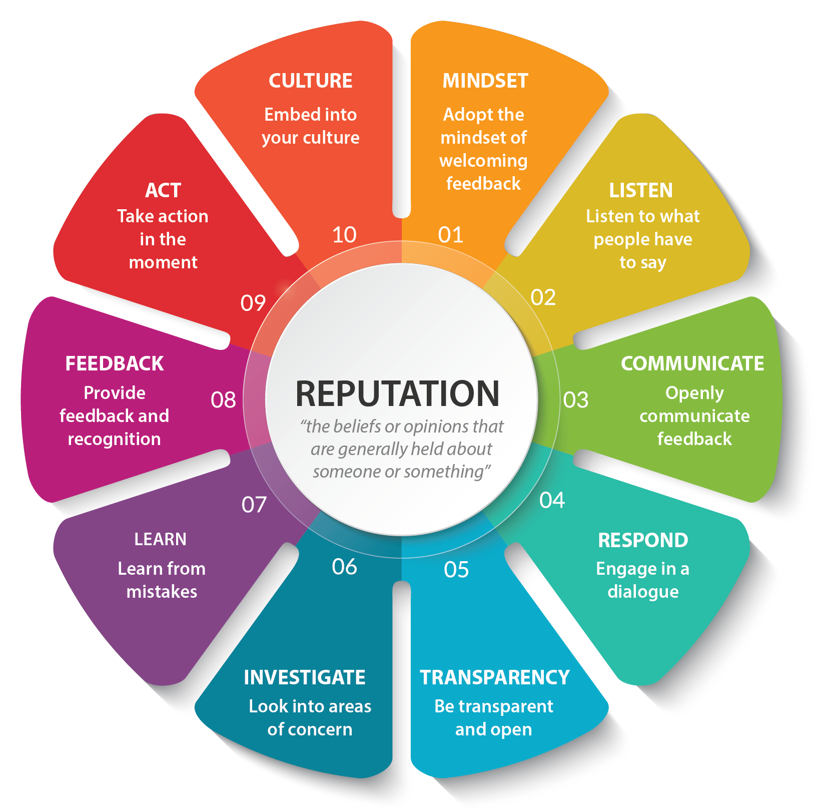 10 Ways to Manage your Reputation diagram from iWantGreatCare
