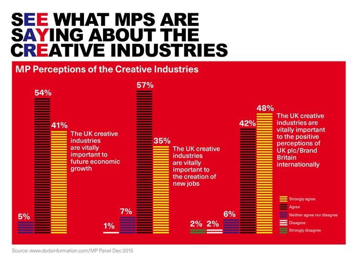 MP Perceptions Bar Chart