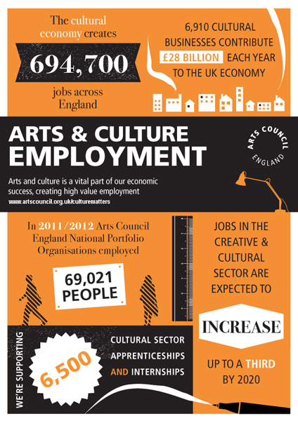 Arts Employment 424px by 600