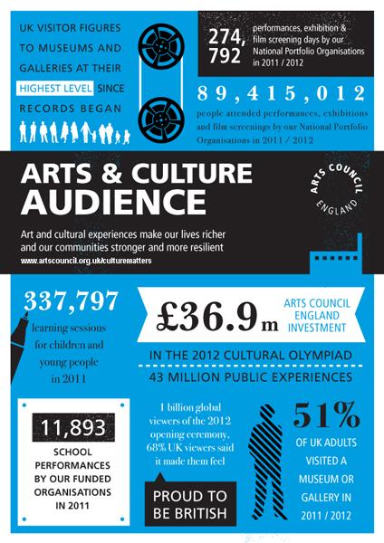Arts Audiences Infographic 600Px